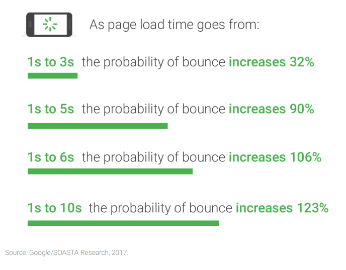 Google analysis about the bounce rate in mobile as the page loads