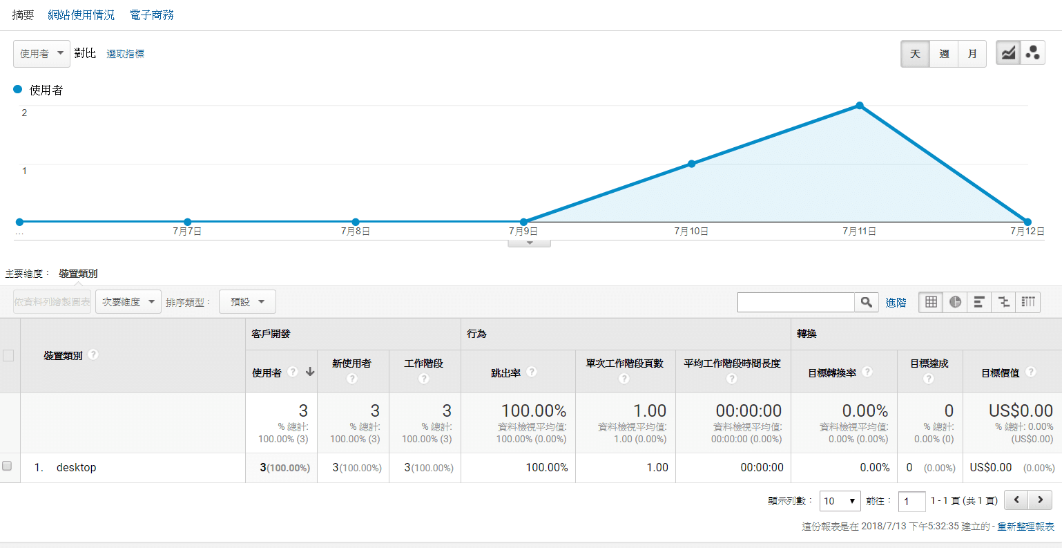 Google analytics graph and data