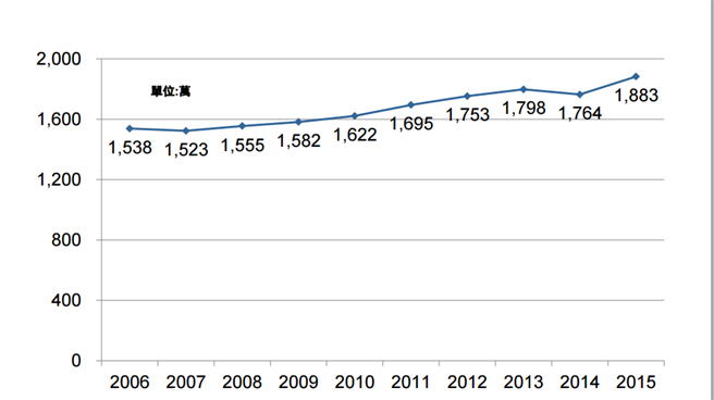 Graph showing increasing number or website using rwd