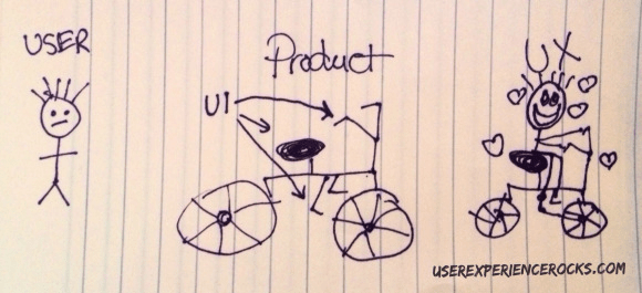 UI UX User Sketch