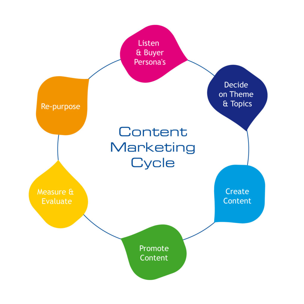 content marketing - gremlin works
